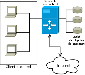 Esquema sobre un proxy de red